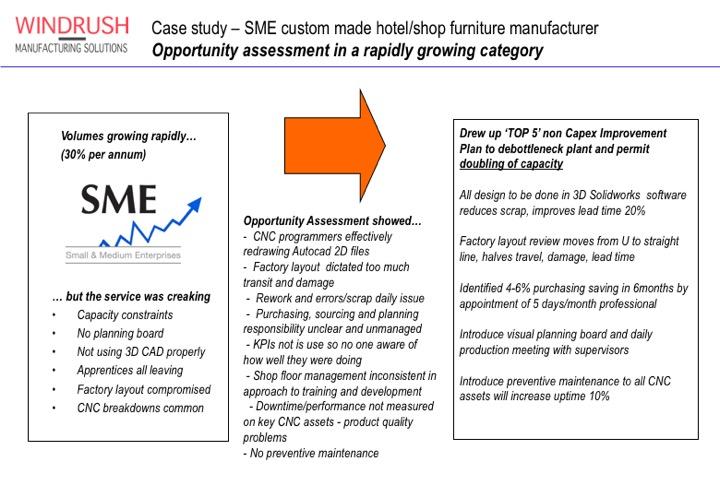 Slide detailing SME growth